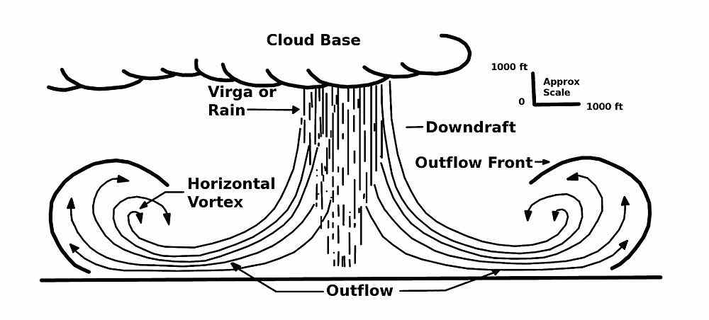 rain bomb 2
